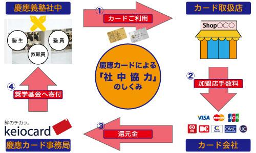 慶應カードによる社中協力のしくみ